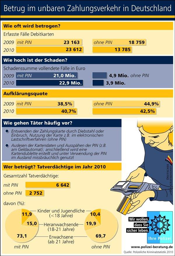 Infografik zu Betrug im unbaren Zahlungsverkehr