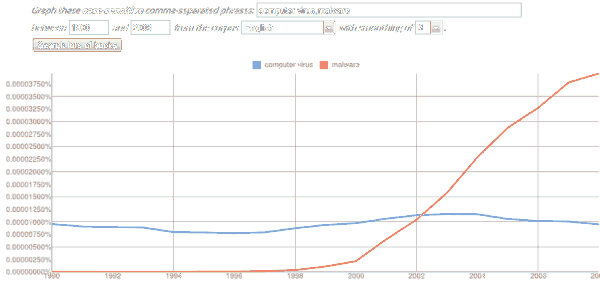 Google Books Ngram Viewer: Malware vs Computer Virus