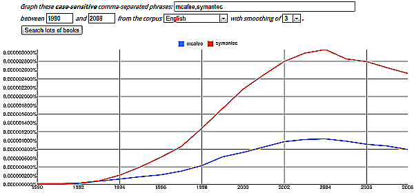 Google Book Ngram Viewer: McAfee vs Symantec