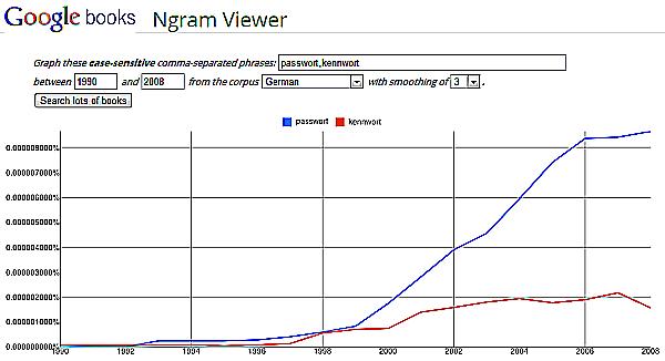 Google Books Ngram Viewer: Passwort vs Kennwort