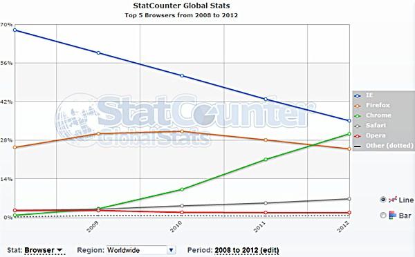 Browser-Marktanteile weltweit 2008-2012