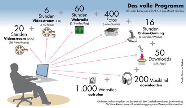 Wie Telekomiker sich einen Power-User vorstellen - Quelle: www.telekom.de/netz-der-zukunft