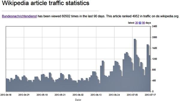 Wikipedia-Abrufstatistik: Bundesnachrichtendienst