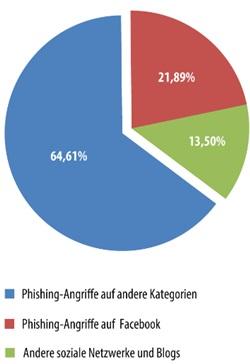 Facebook bei Angreifern beliebt (Grafik: Kaspersky Labs)